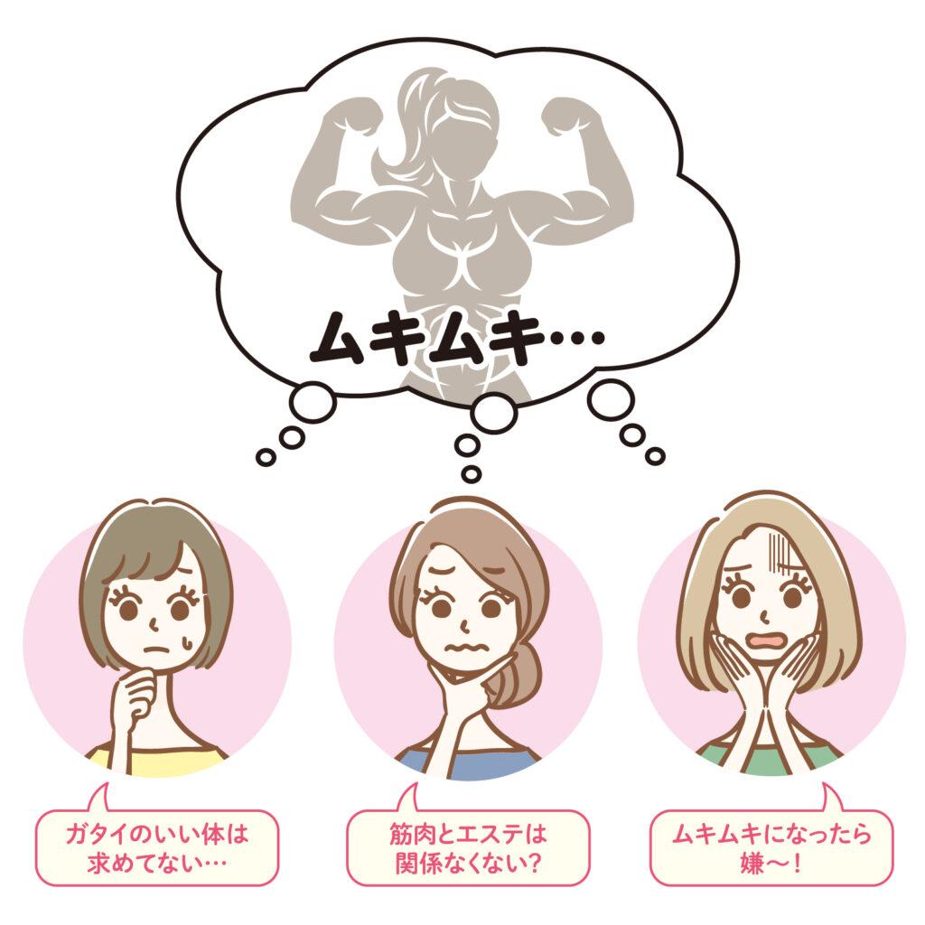 筋肉を鍛えると聞いて、こんな心配していませんか?
